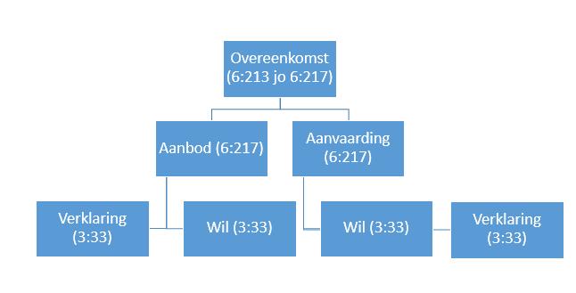 schema-overeenkomst-art33-boek3-bw